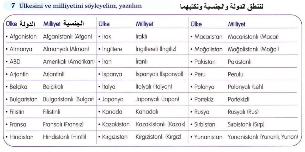 دروس اللغة التركية - الدرس الرابع