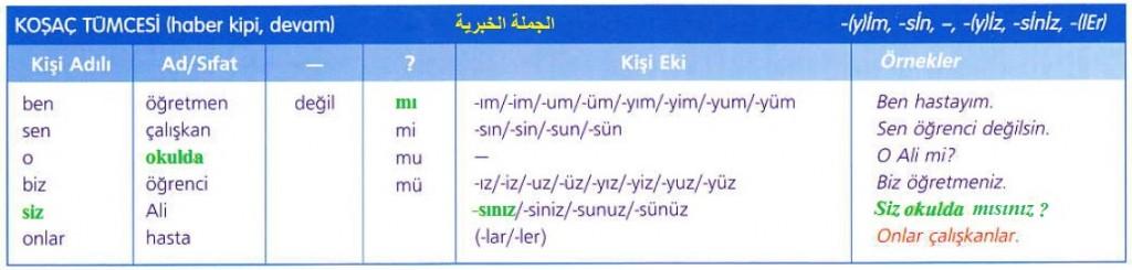 دروس اللغة التركية – الدرس الثامن