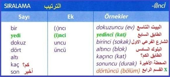 دروس اللغة التركية – الدرس السابع